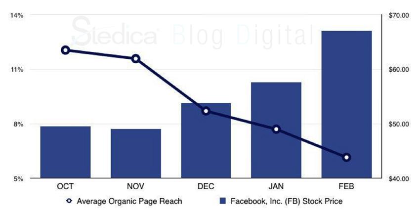 alcance organico facebook precio accion