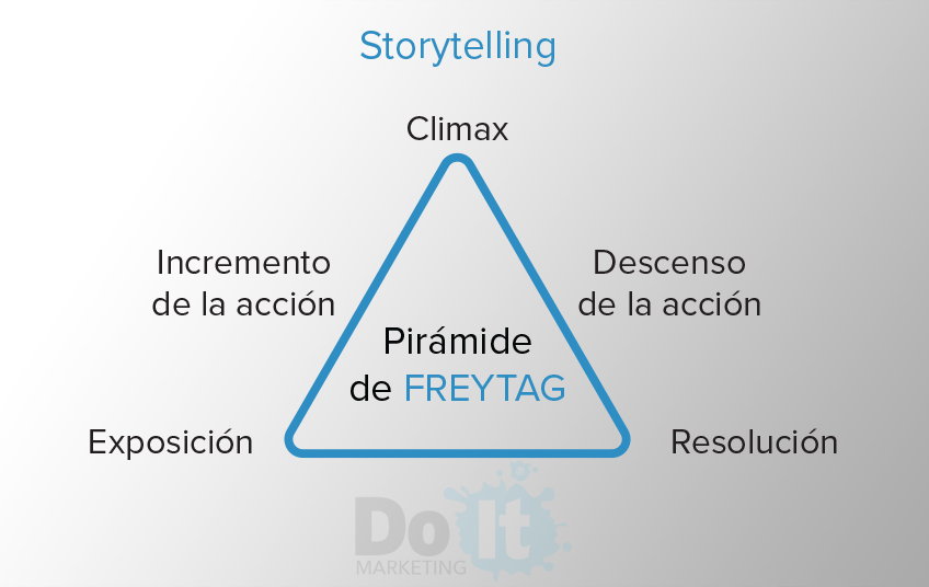 blog digital piramide freytag