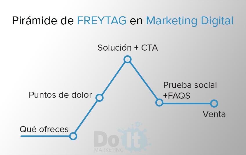 blog digital piramide freytag marketing digital