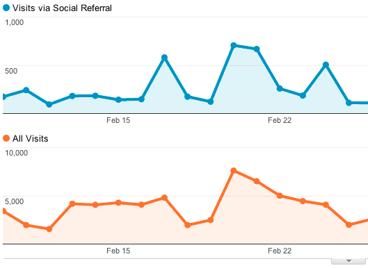 social-sources