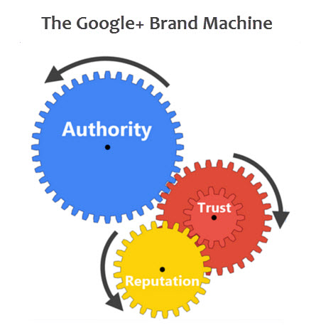 The Google Brand Machine