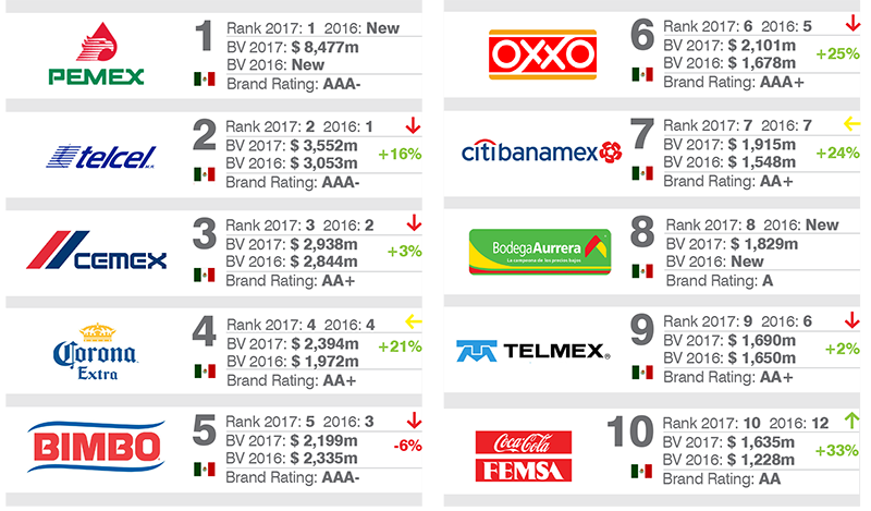 10 brand finance mexico carlos dieter