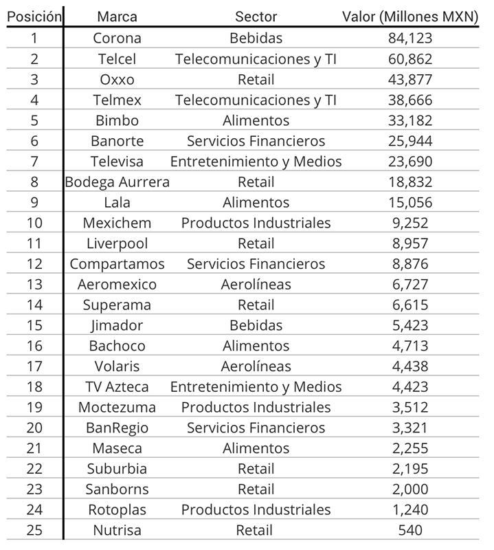 25 marcas expansion carlos dieter